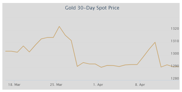 30 Day Gold Price Charts