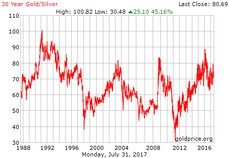 30 Year Gold/Silver Ratio