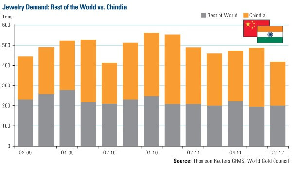 Jewelry Demand: Rest of the World vs. Chindia