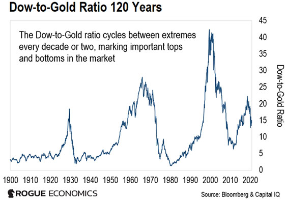 Dow to Gold Ratio