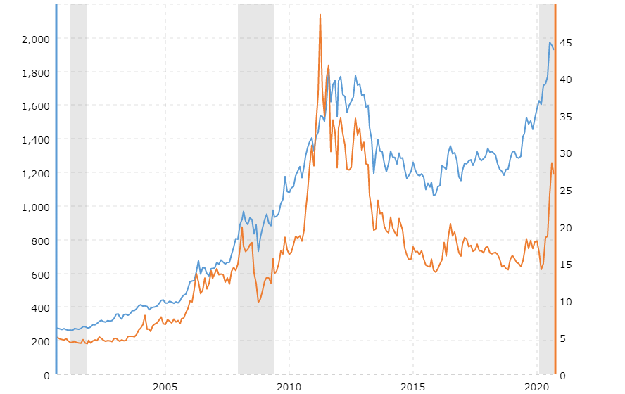 gold prices vs silver prices historical chart