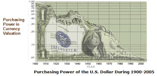 USD Purchasing Power 1900-2005